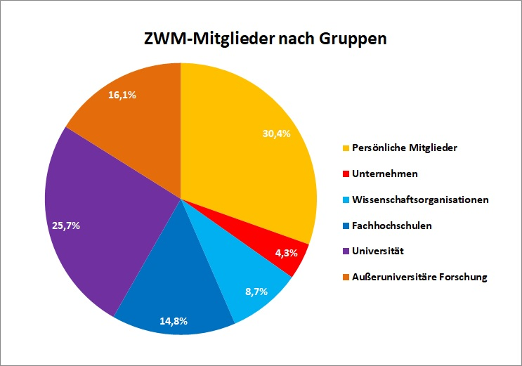 ZWM-Mitglieder prozentual nach Gruppen